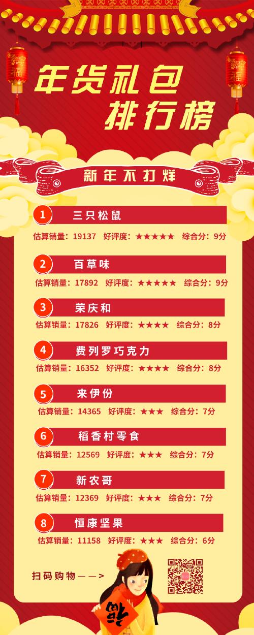 年货礼包排行榜促销营销长图
